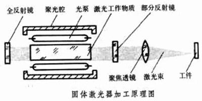 固体激光器加工原理