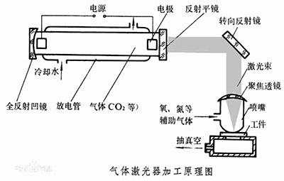 气体激光器加工原理
